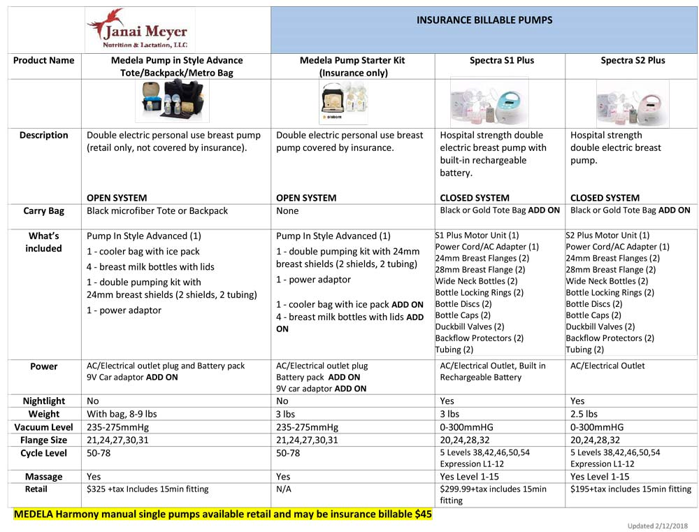 Breast Pump Comparison Chart Janai Meyer Nutrition Lactation Llc